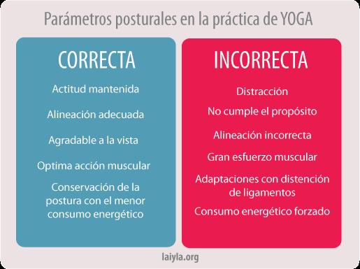 Postura CORRECTA vs  postura INCORRECTA - Asociación de
